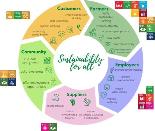 Άμεση συνεισφορά σε 15 από 17 Στόχους Βιώσιμης Ανάπτυξης των Ηνωμένων Εθνών